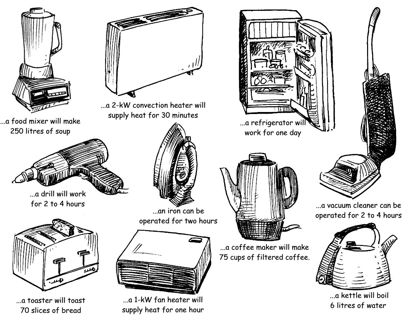 smart grid blog 2