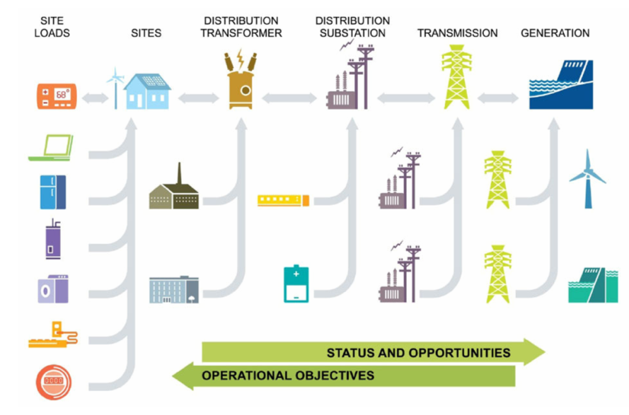 and the Smart Grid impact
